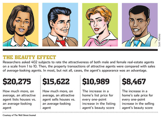 Real Estate Sales Study of Attractiveness