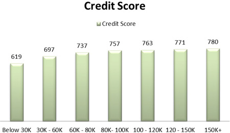 590 Credit Score >> Hard Truths about Hard Neighborhoods: Why Low-End Housing Is Not for