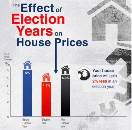 Real Estate Prices in Election Years